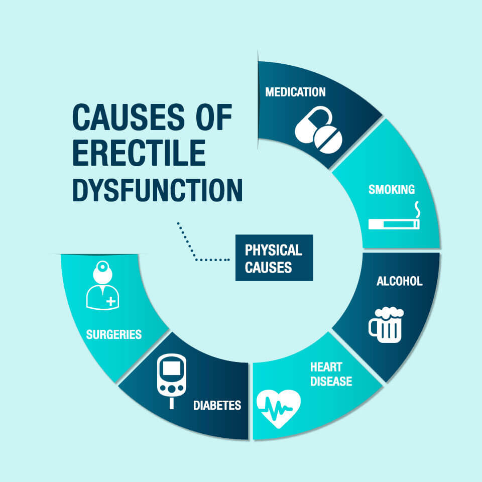 what percentage of men have erectile dysfunction